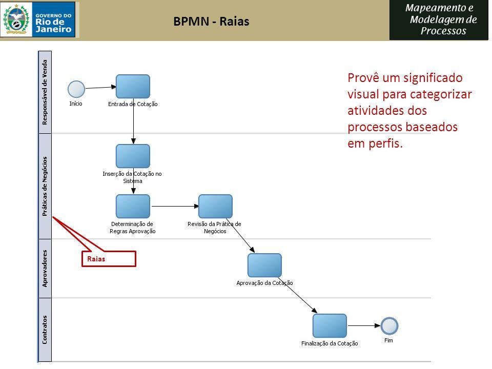 BPMN - Raias Provê um significado visual para categorizar atividades dos processos baseados em perfis.