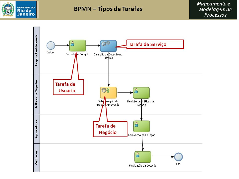 BPMN – Tipos de Tarefas Tarefa de Serviço Tarefa de Usuário