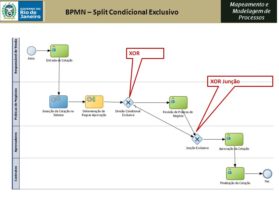 BPMN – Split Condicional Exclusivo