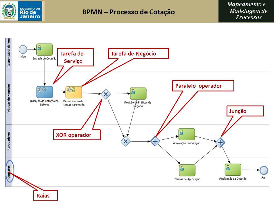 BPMN – Processo de Cotação