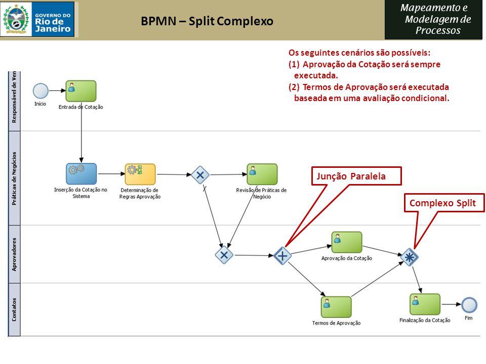 BPMN – Split Complexo Junção Paralela Complexo Split