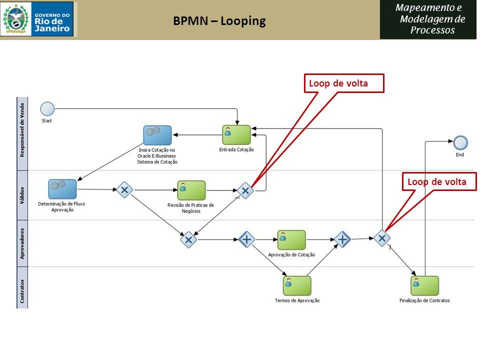 BPMN – Looping Loop de volta Loop de volta