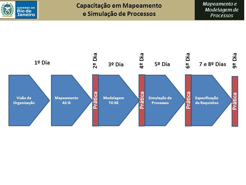 Capacitação em Mapeamento e Simulação de Processos