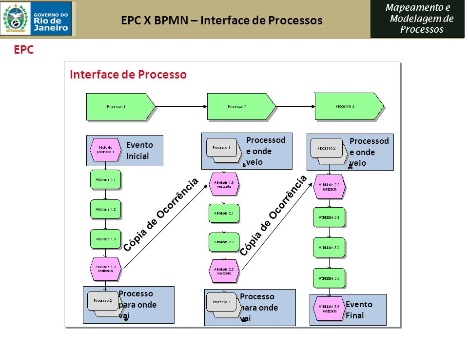 EPC X BPMN – Interface de Processos