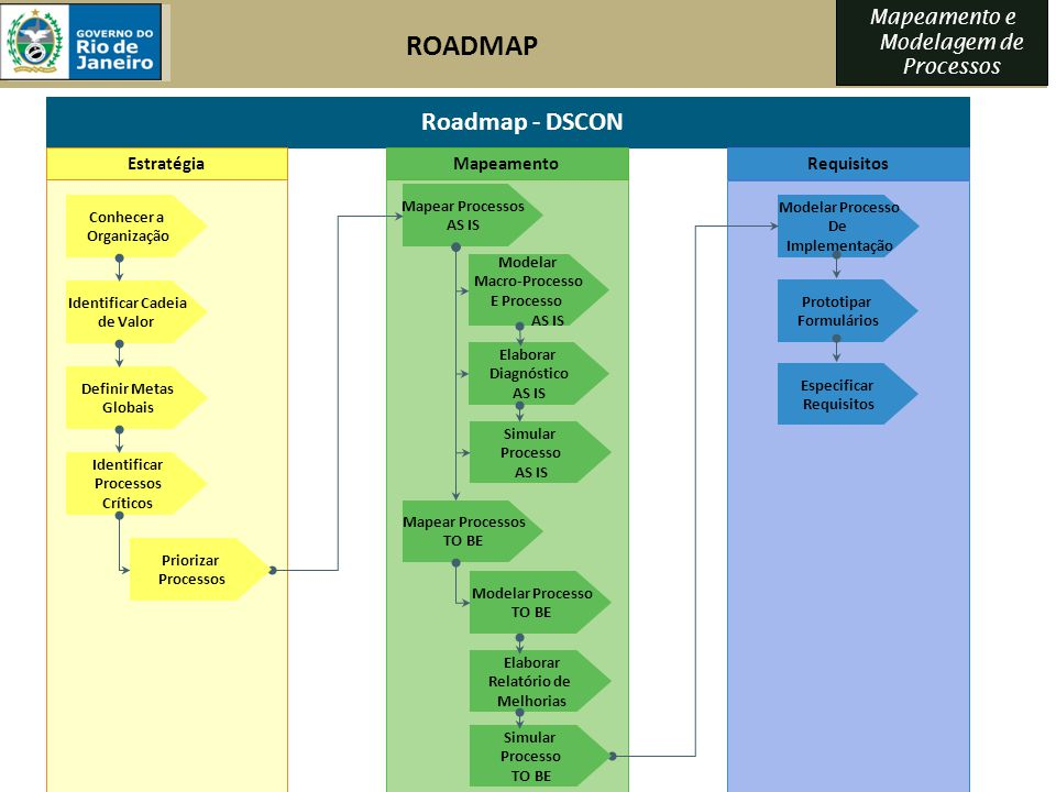 ROADMAP Roadmap - DSCON Estratégia Mapeamento Requisitos
