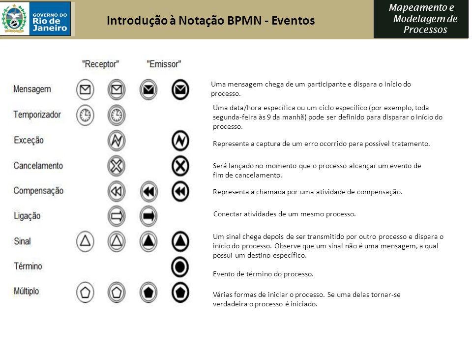 Introdução à Notação BPMN - Eventos