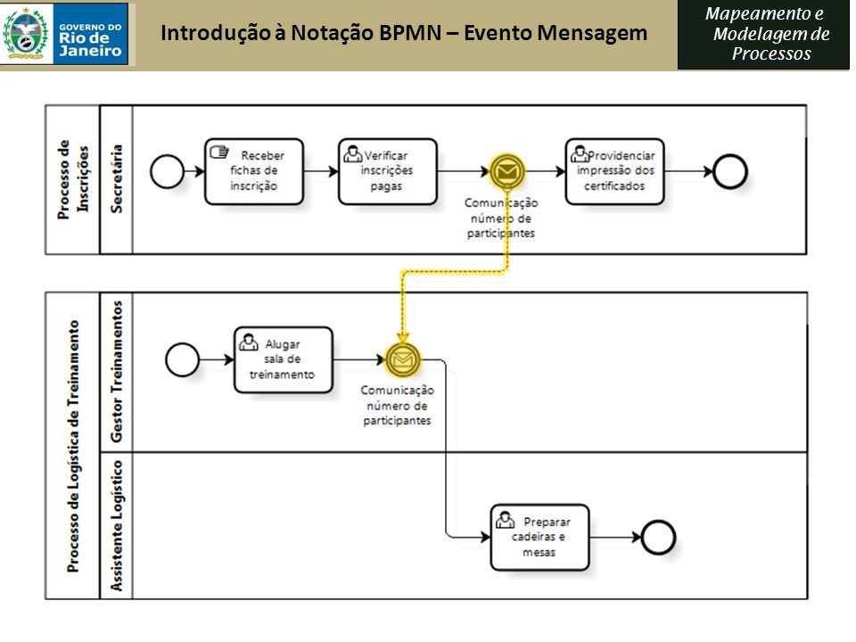Introdução à Notação BPMN – Evento Mensagem