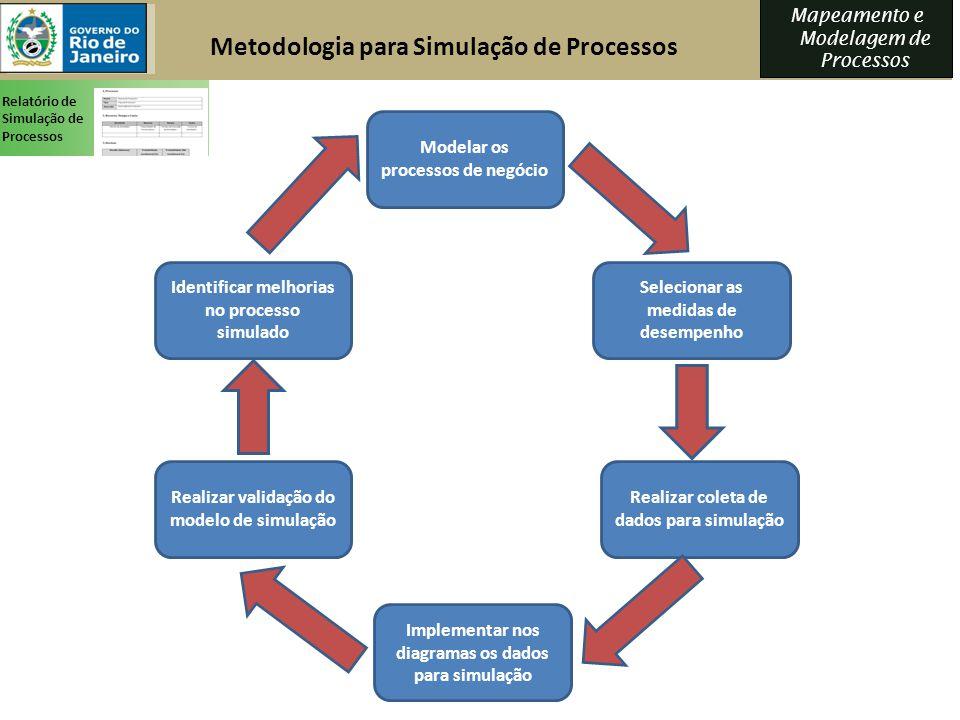 Metodologia para Simulação de Processos