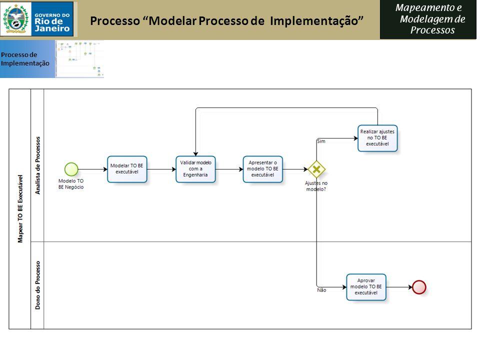 Processo Modelar Processo de Implementação