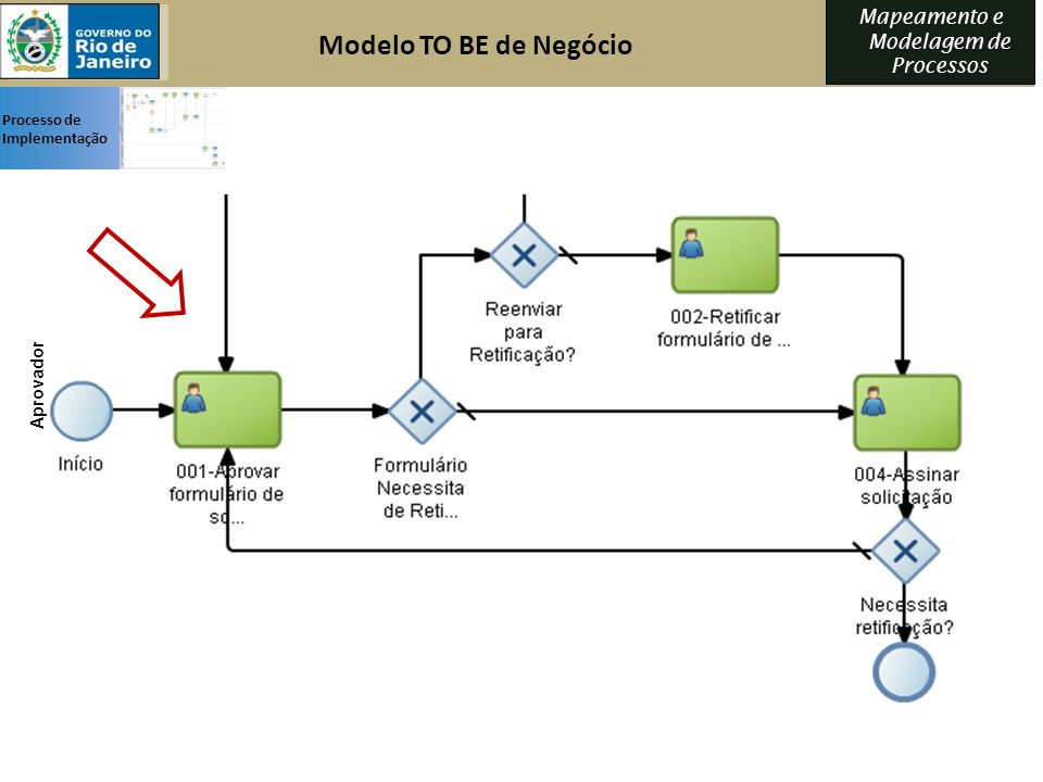 Modelo TO BE de Negócio Processo de Implementação Aprovador