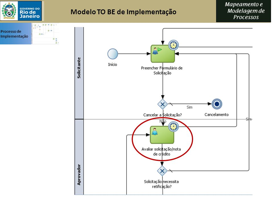 Modelo TO BE de Implementação