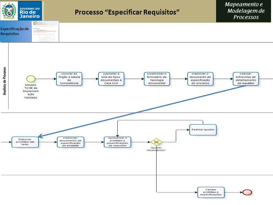 Processo Especificar Requisitos