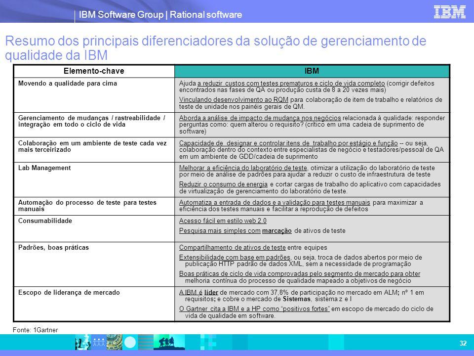 Resumo dos principais diferenciadores da solução de gerenciamento de qualidade da IBM