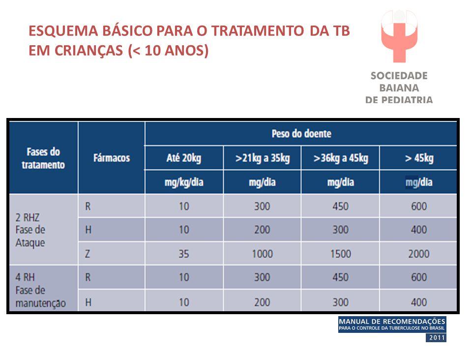 ESQUEMA BÁSICO PARA O TRATAMENTO DA TB EM CRIANÇAS (< 10 ANOS)