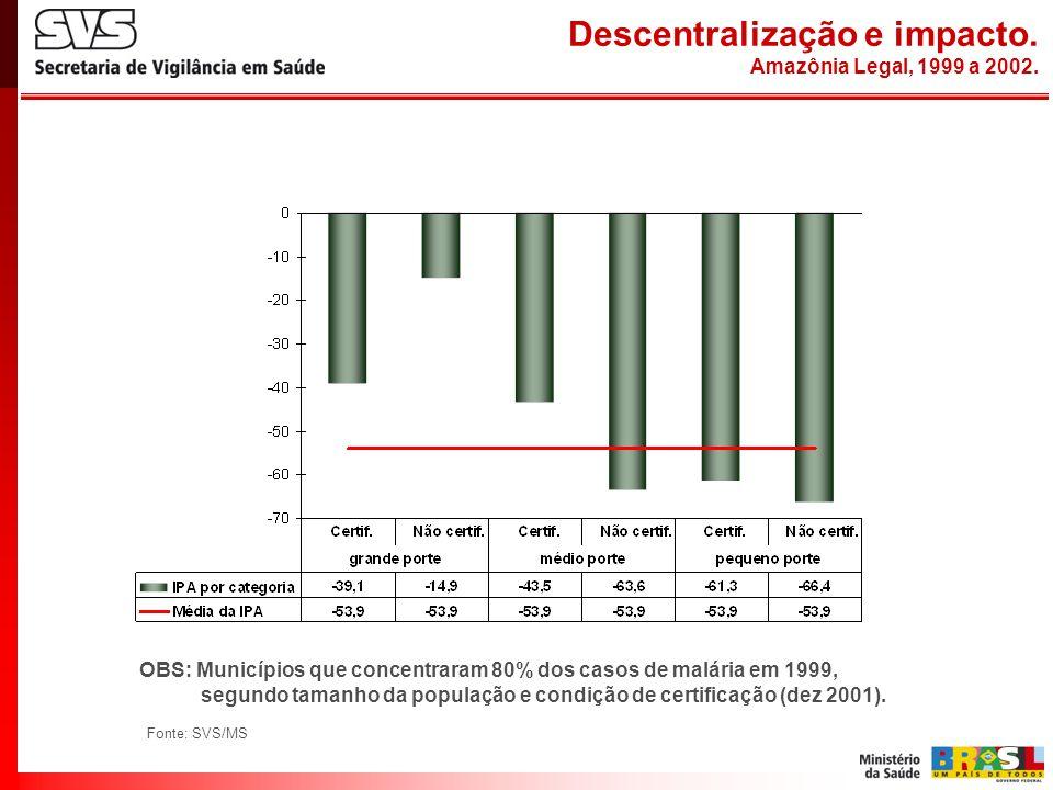 Descentralização e impacto. Amazônia Legal, 1999 a 2002.