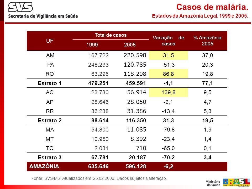 Casos de malária. Estados da Amazônia Legal, 1999 e 2005.