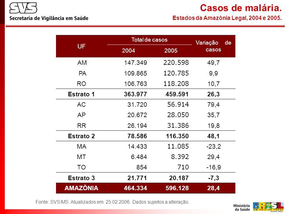 Casos de malária. Estados da Amazônia Legal, 2004 e 2005.