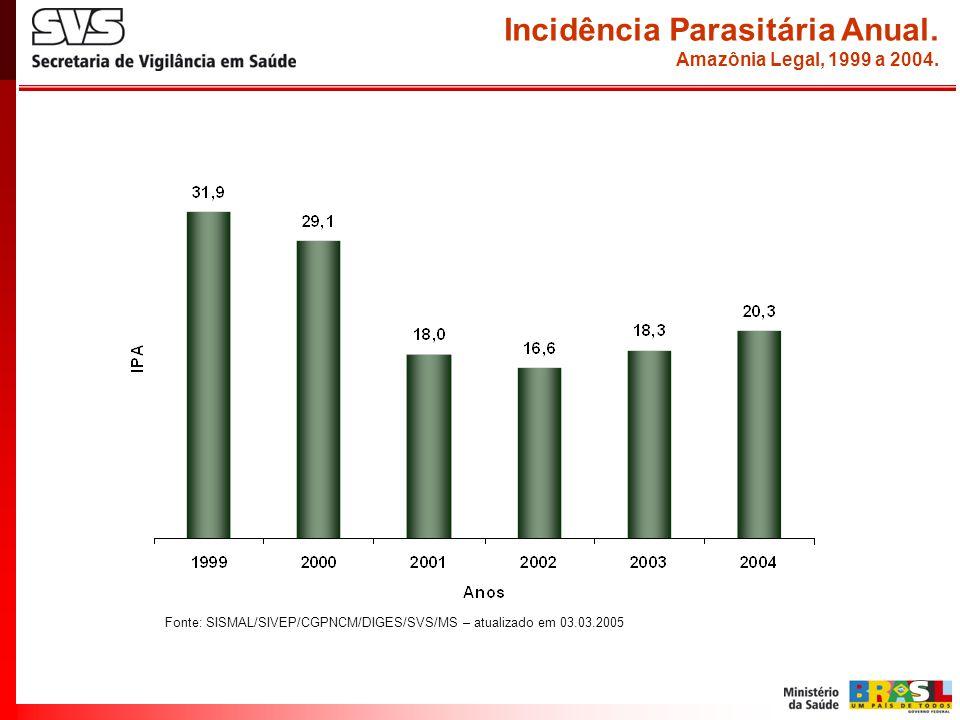 Incidência Parasitária Anual.