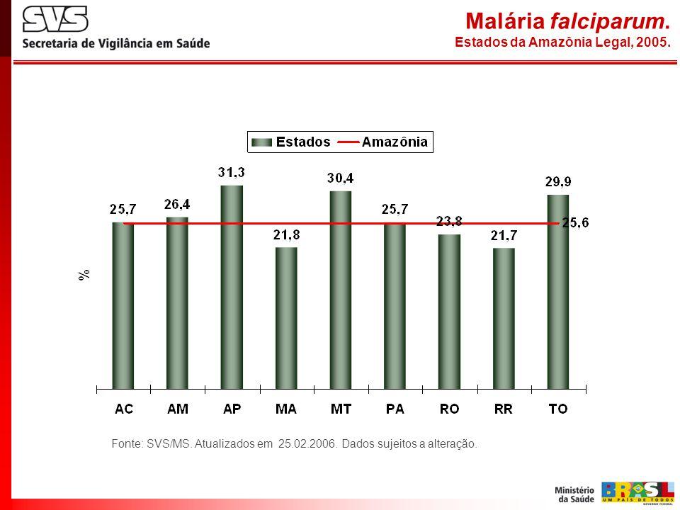 Malária falciparum. Estados da Amazônia Legal, 2005.