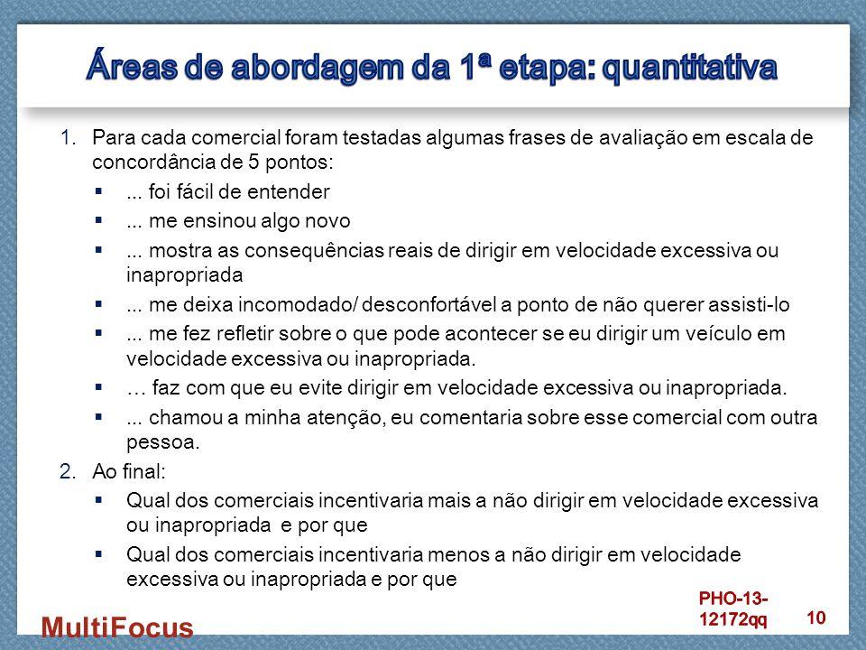 Áreas de abordagem da 1ª etapa: quantitativa