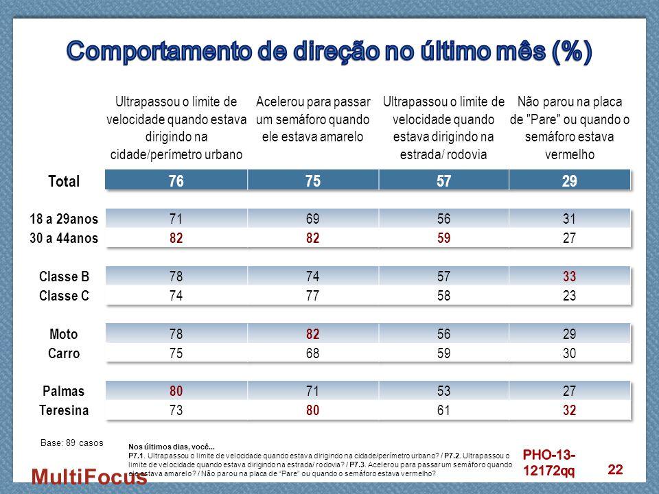 Comportamento de direção no último mês (%)
