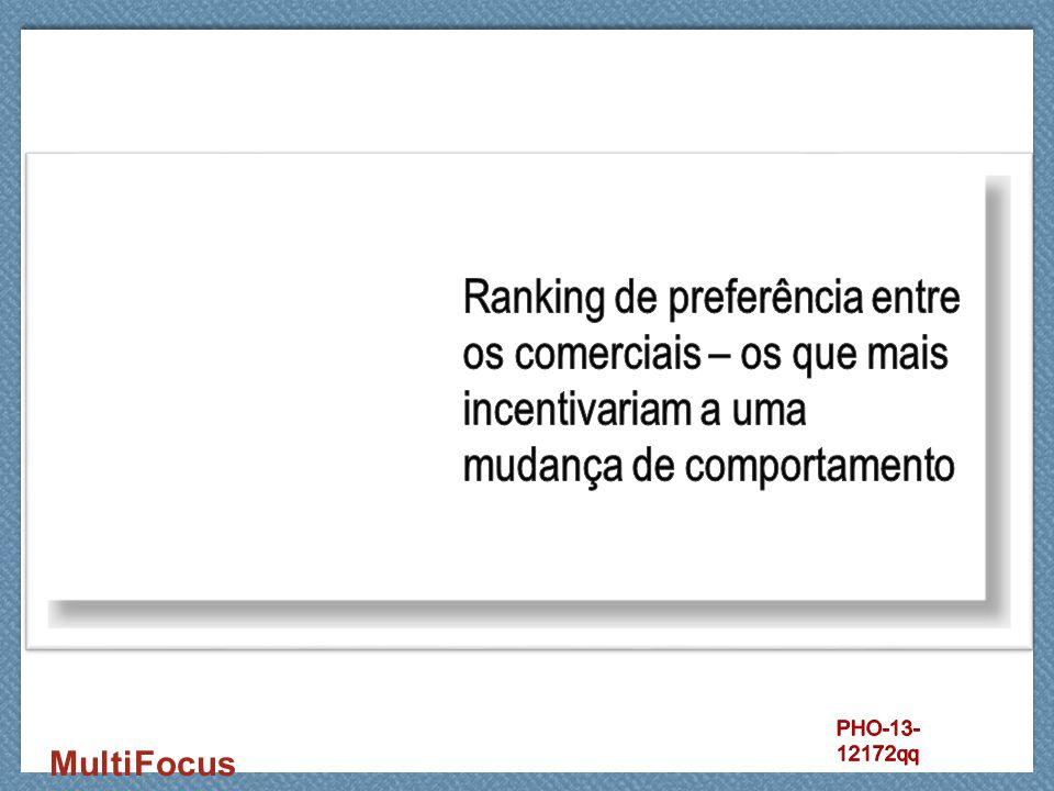 Ranking de preferência entre os comerciais – os que mais incentivariam a uma mudança de comportamento