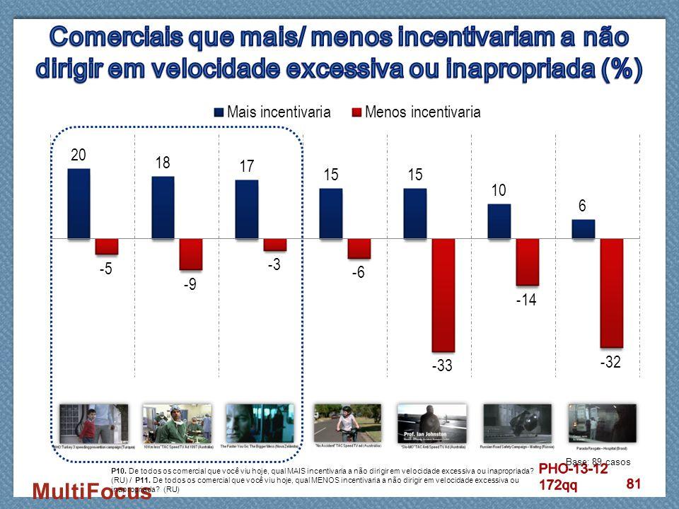 Comerciais que mais/ menos incentivariam a não dirigir em velocidade excessiva ou inapropriada (%)