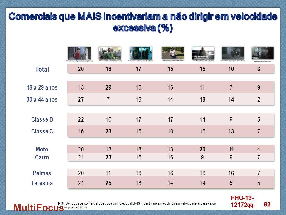 Comerciais que MAIS incentivariam a não dirigir em velocidade excessiva (%)