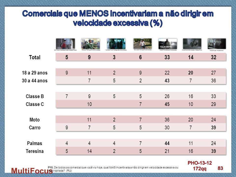 Comerciais que MENOS incentivariam a não dirigir em velocidade excessiva (%)