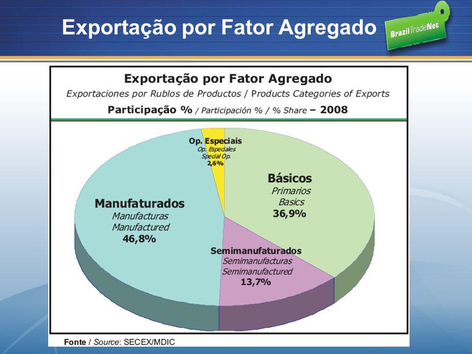 Exportação por Fator Agregado
