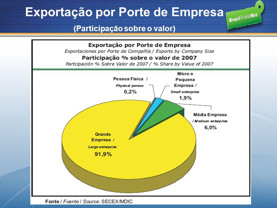 Exportação por Porte de Empresa (Participação sobre o valor)