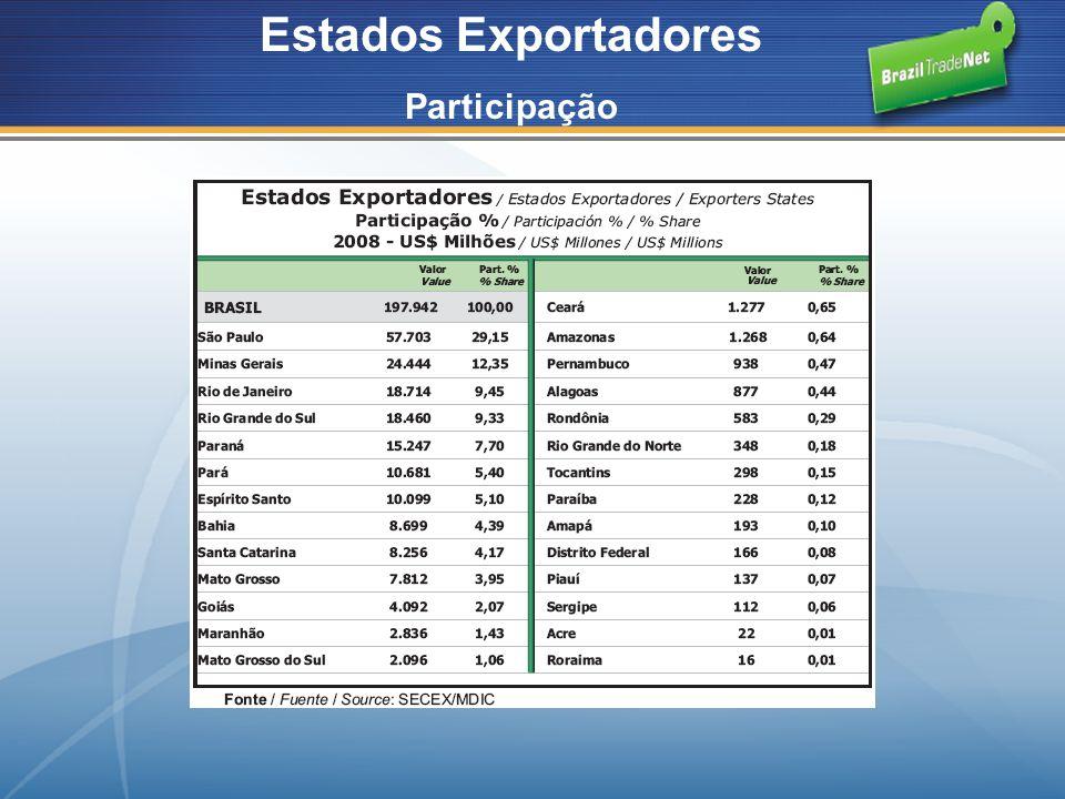 Estados Exportadores Participação