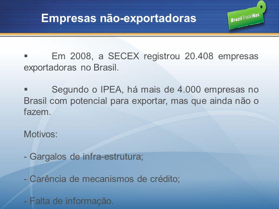 Empresas não-exportadoras