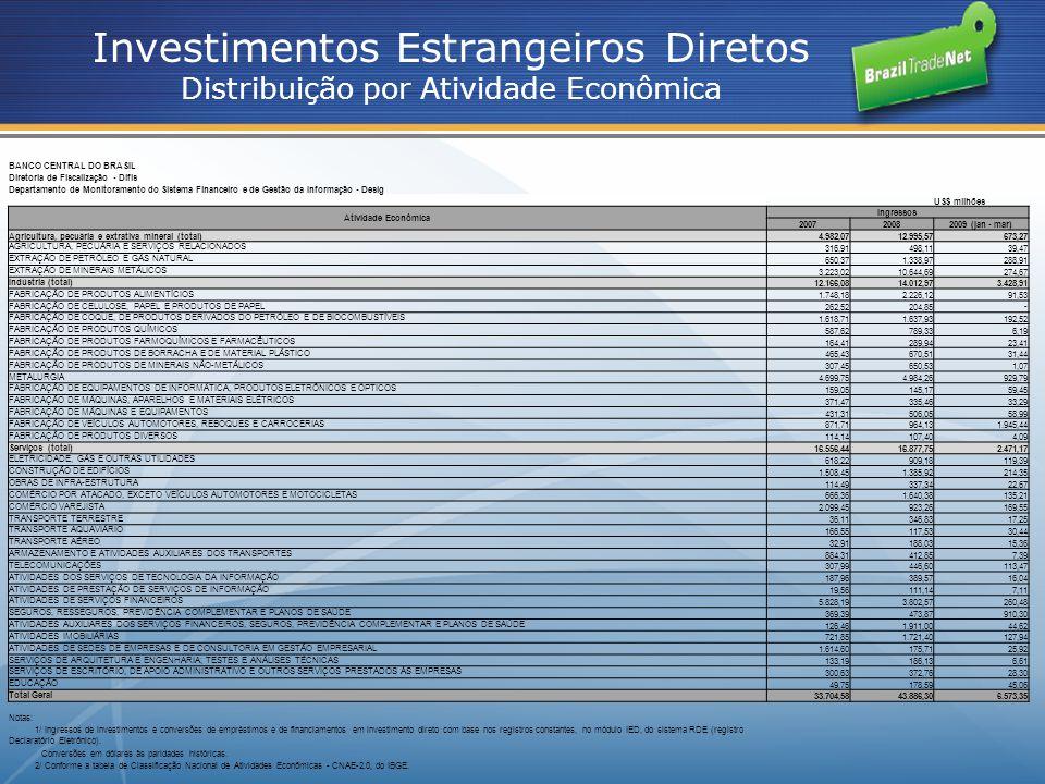 Investimentos Estrangeiros Diretos