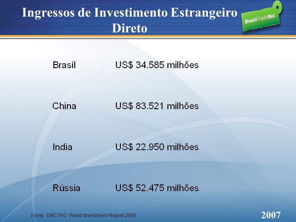 Ingressos de Investimento Estrangeiro Direto