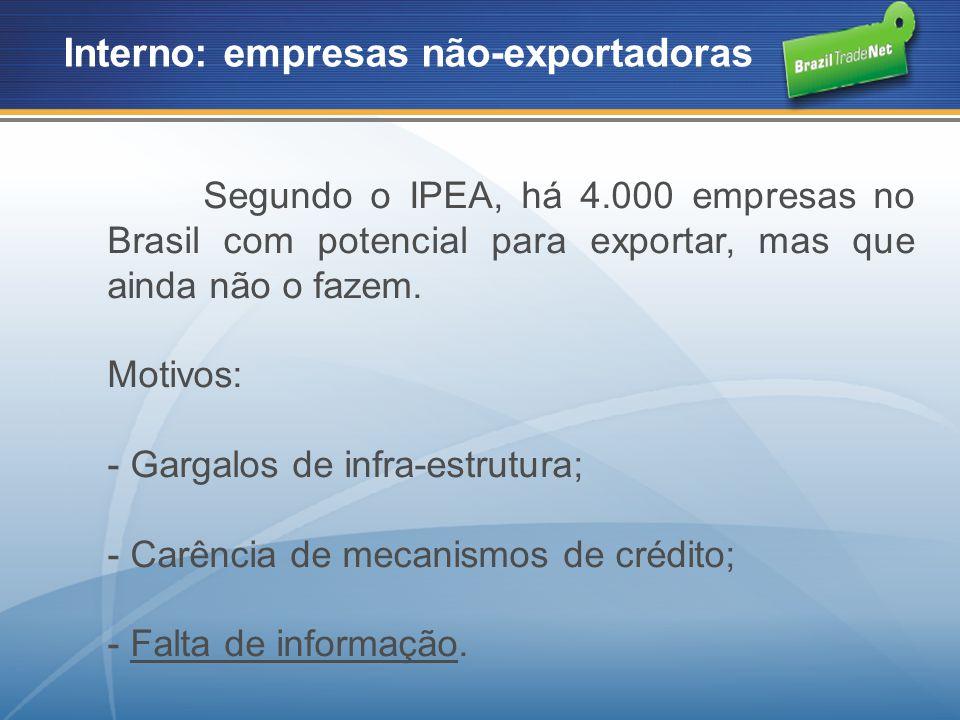 Interno: empresas não-exportadoras