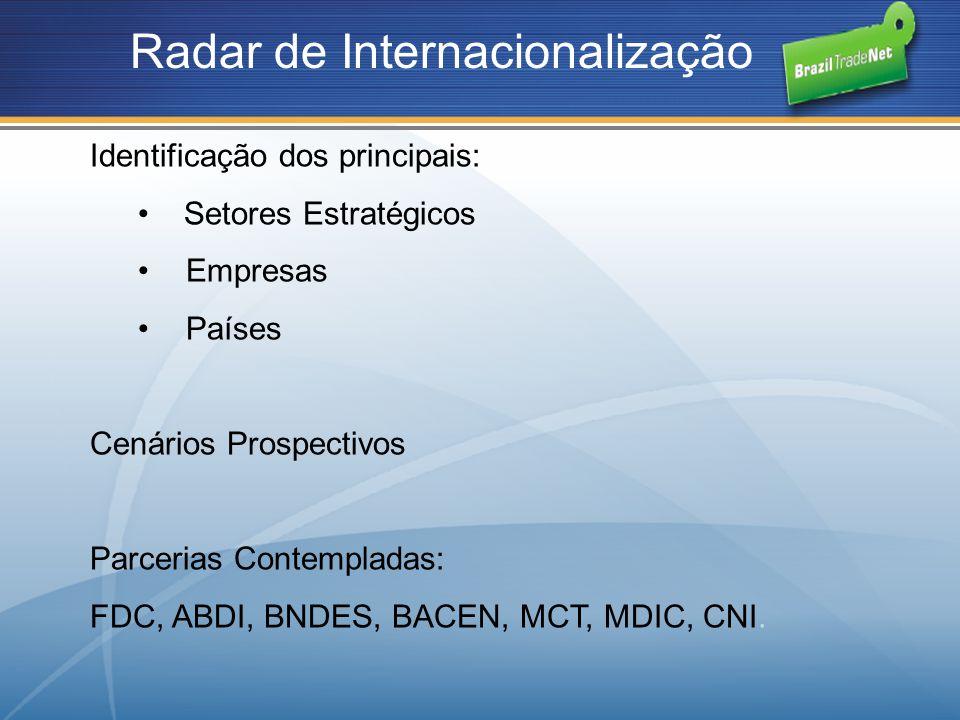Radar de Internacionalização
