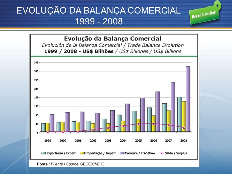 EVOLUÇÃO DA BALANÇA COMERCIAL