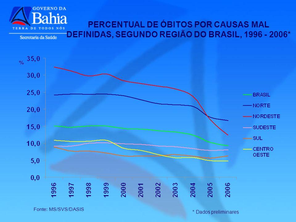 PERCENTUAL DE ÓBITOS POR CAUSAS MAL DEFINIDAS, SEGUNDO REGIÃO DO BRASIL, 1996 - 2006*