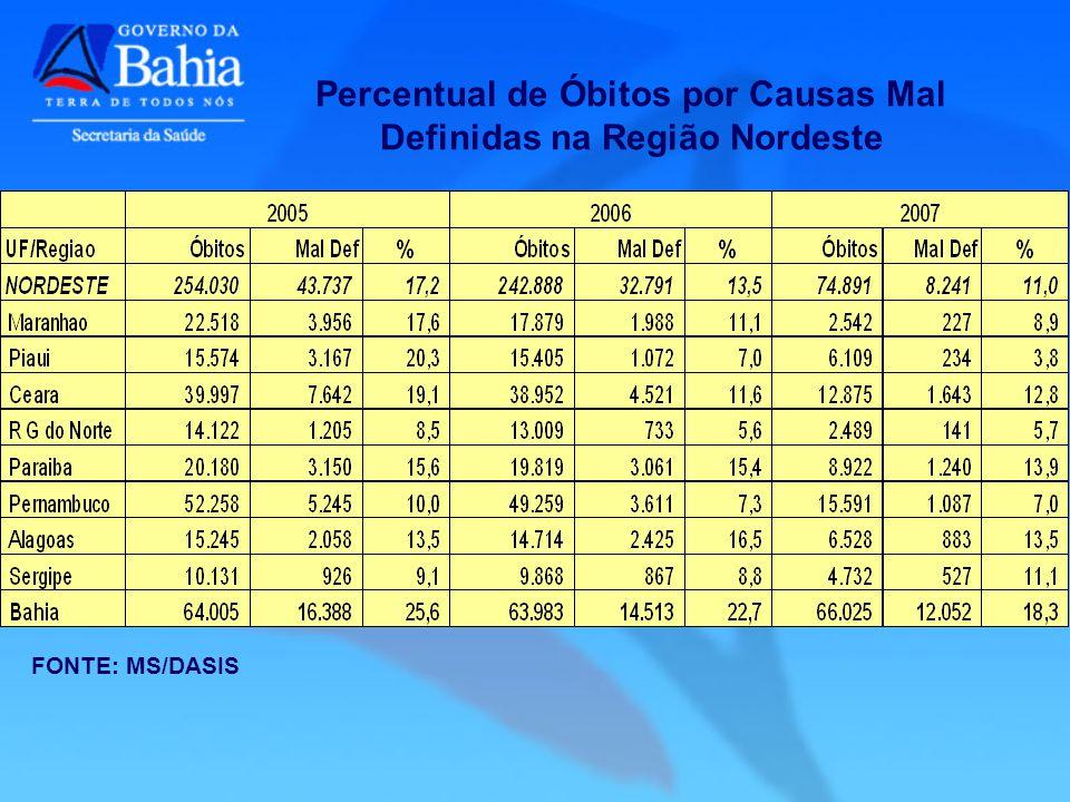 Percentual de Óbitos por Causas Mal Definidas na Região Nordeste