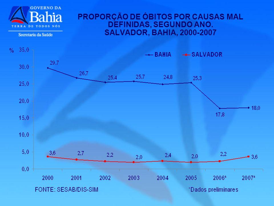 PROPORÇÃO DE ÓBITOS POR CAUSAS MAL DEFINIDAS, SEGUNDO ANO