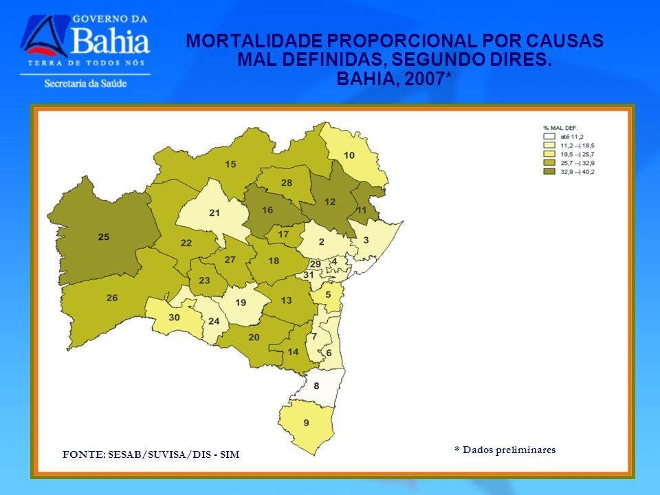 MORTALIDADE PROPORCIONAL POR CAUSAS MAL DEFINIDAS, SEGUNDO DIRES