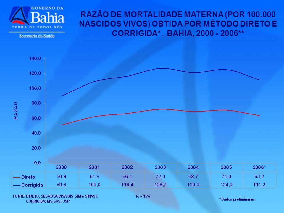 RAZÃO DE MORTALIDADE MATERNA (POR 100