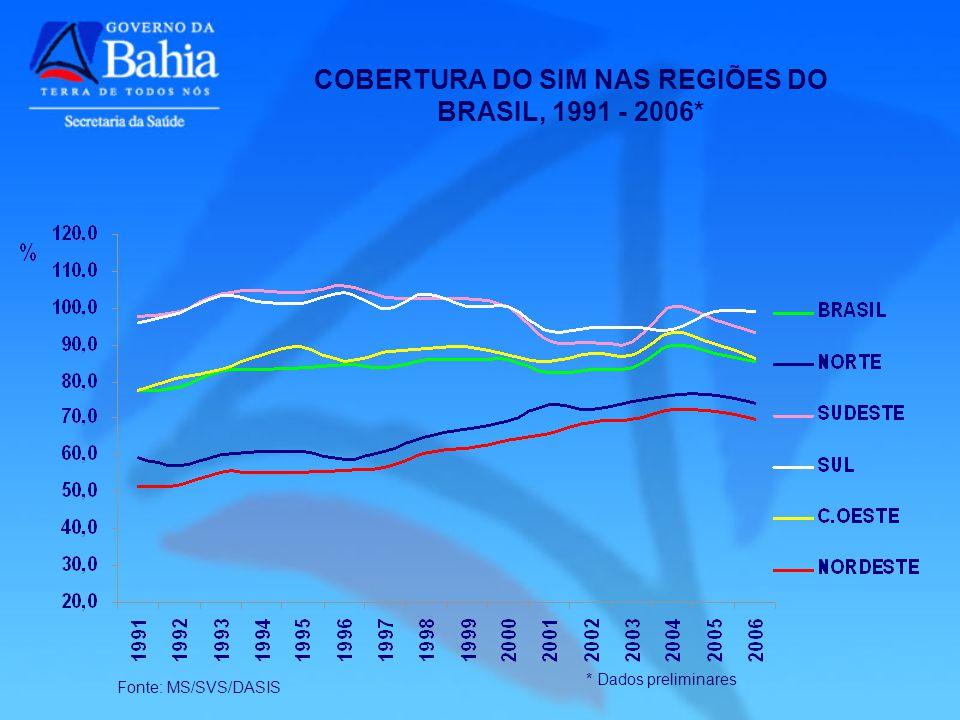 COBERTURA DO SIM NAS REGIÕES DO BRASIL, 1991 - 2006*