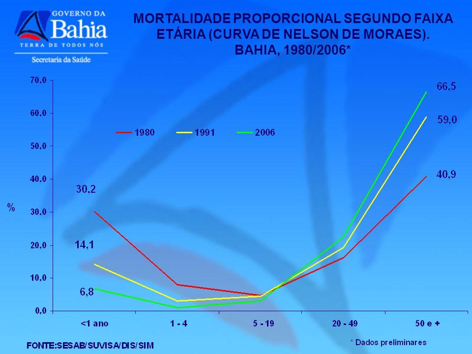 MORTALIDADE PROPORCIONAL SEGUNDO FAIXA ETÁRIA (CURVA DE NELSON DE MORAES).