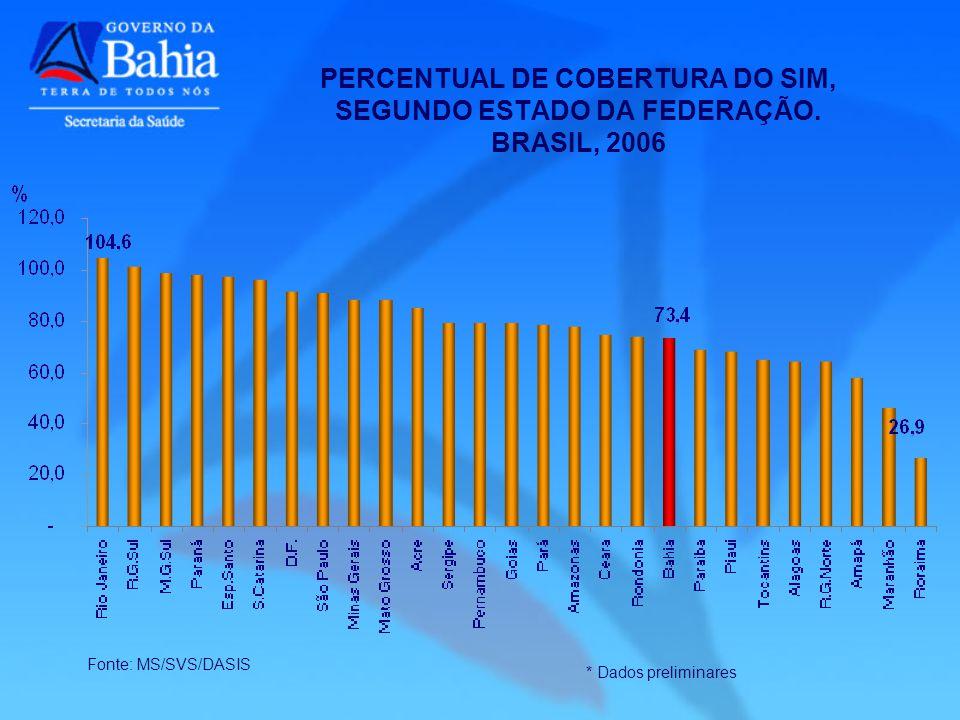 PERCENTUAL DE COBERTURA DO SIM, SEGUNDO ESTADO DA FEDERAÇÃO