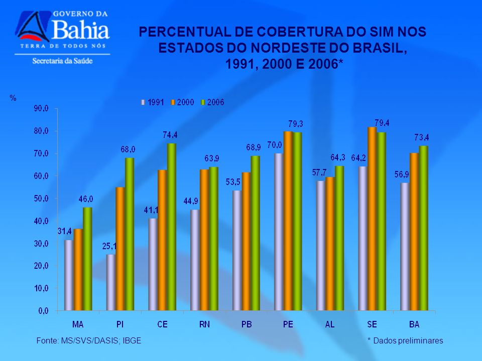 PERCENTUAL DE COBERTURA DO SIM NOS ESTADOS DO NORDESTE DO BRASIL, 1991, 2000 E 2006*