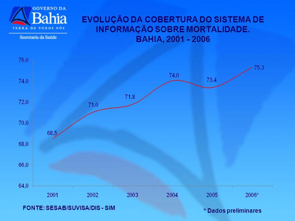 EVOLUÇÃO DA COBERTURA DO SISTEMA DE INFORMAÇÃO SOBRE MORTALIDADE
