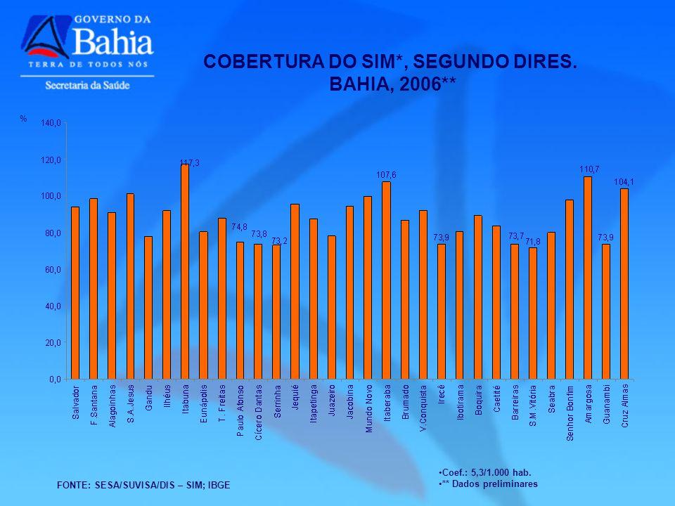 COBERTURA DO SIM*, SEGUNDO DIRES. BAHIA, 2006**