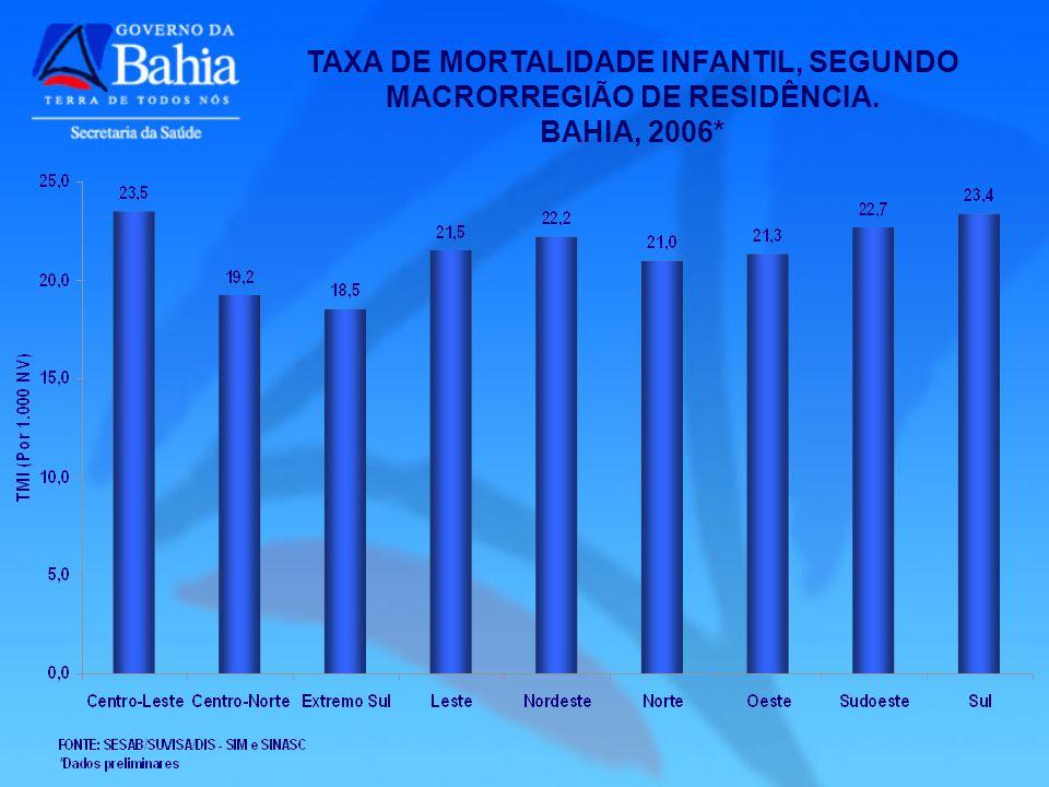TAXA DE MORTALIDADE INFANTIL, SEGUNDO MACRORREGIÃO DE RESIDÊNCIA.